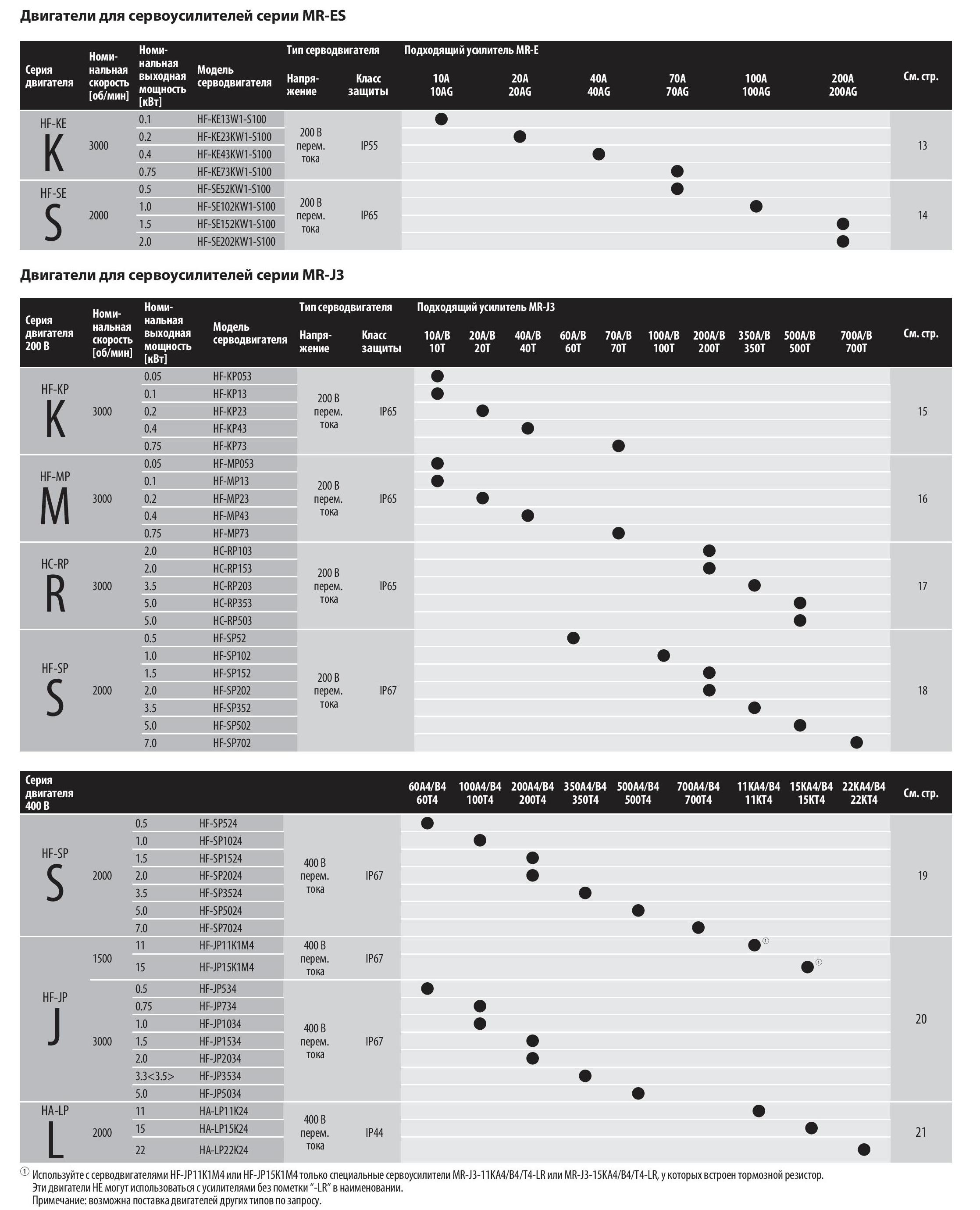 http://avtomatika info/catalog/chastotnyie-preobrazovateli