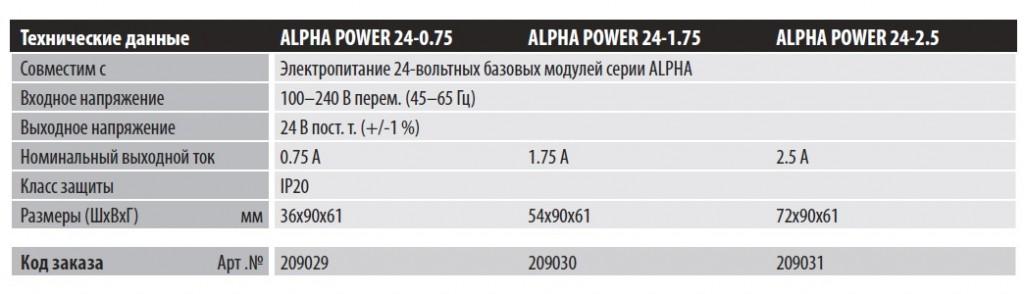 ALPHA-POWER