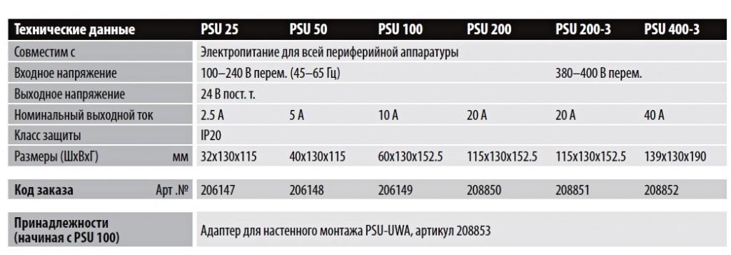 PSU2511